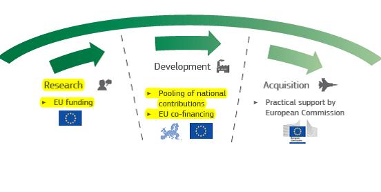 European Defence Fund